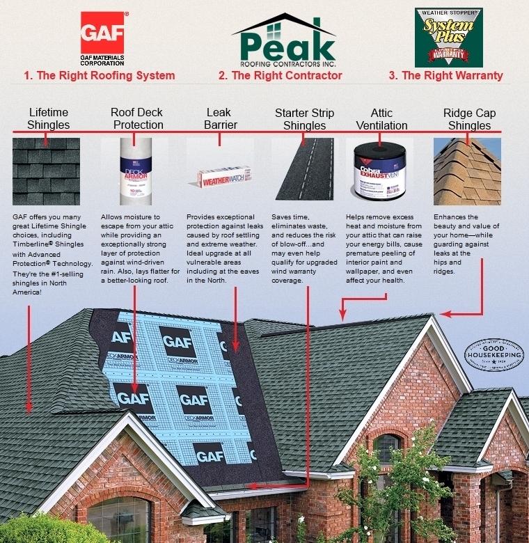 Gaf System Plus Roofing Solution Peak Roofing